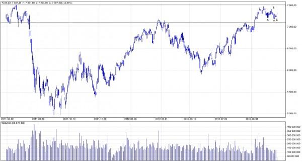 Analiza techniczna indeksu DAX; Notowania dzienne; Maj 2011 - październik 2012; Źródło: stooq.pl