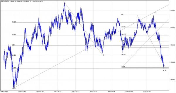 Analiza techniczna i prognozy dla funta, marzec 2013