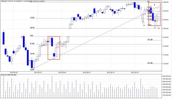 Analiza techniczna i prognozy dla NASDAQ Composite, marzec 2013