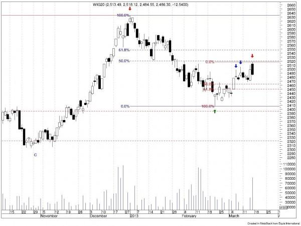 Analiza techniczna i prognozy dla WIG20; Notowania dzienne; Październik 2012 - marzec 2013