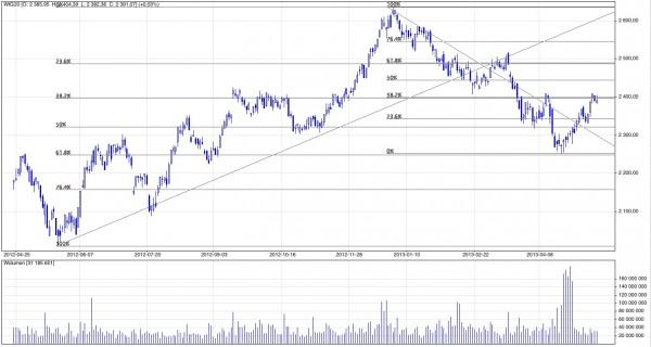 Analiza techniczna i prognozy dla WIG20; Notowania dzienne; Kwiecień 2012 - maj 2013; Źródło: stooq.pl