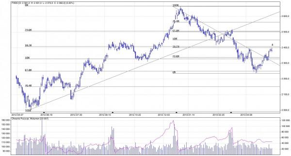 Analiza techniczna i prognozy dla kontraktó∑ terminowych na WIG20; Notowania dzienne; Kwiecień 2012 - maj 2013; Źródło: stooq.pl