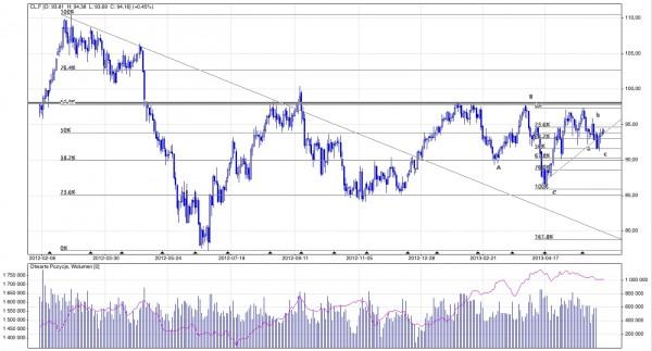 Analiza techniczna i prognozy dla ropy typu crude