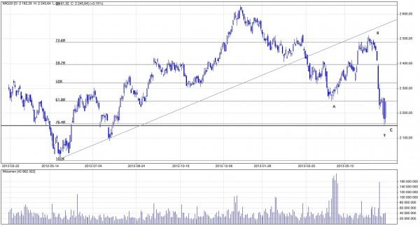 Wykres WIG20; Notowania dzienne; Marzec 2012 - czerwiec 2013; Źródło: stooq.pl