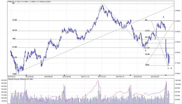 Wykres FW20; Notowania dzienne; Kwiecień 2012 - czerwiec 2013; Źródło: stooq.pl