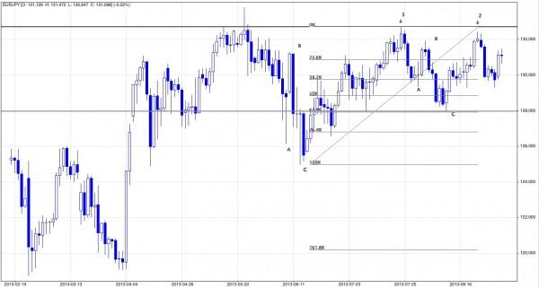 Analiza techniczna i prognozy dla jena; sierpień 2013