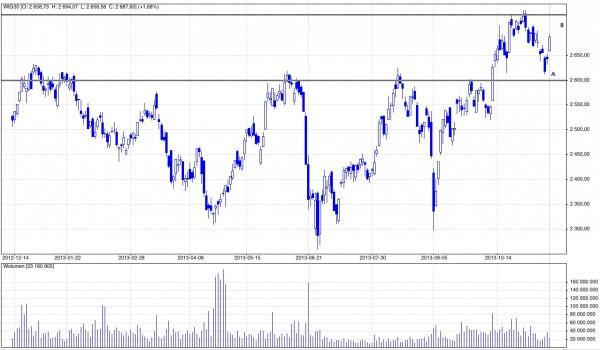 Analiza techniczna i prognozy dla WIG30
