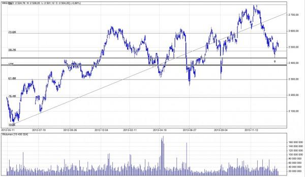 Analiza techniczna i prognozy dla WIG30, 19 stycznia 2014
