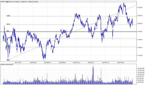 Analiza techniczna i prognozy dla WIG30, 26 stycznia 2014