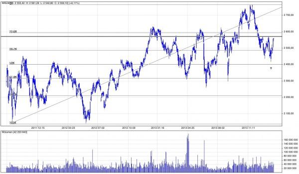 Analiza techniczna i prognozy dla WIG30, 9 luty 2014