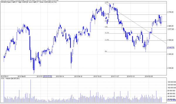 Analiza techniczna i prognozy dla rynku akcji, 2 marca 2014