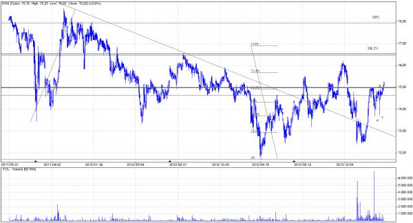 Analiza techniczna i prognozy dla Enea, 26 marca 2014